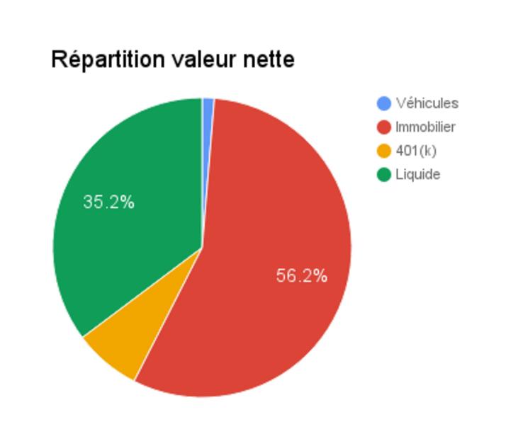 valeur-nette-septembre-2016