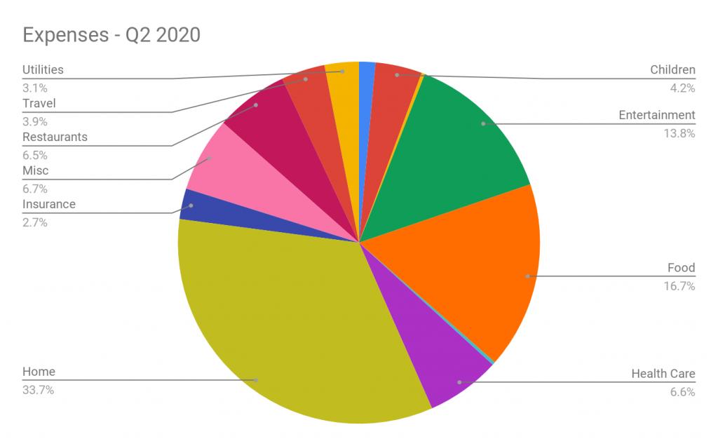 Dépenses Q2 2020